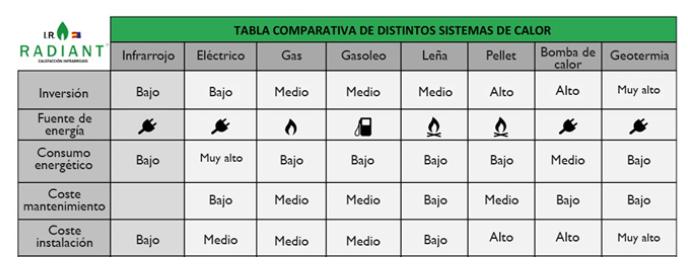 comparativa de calefacción por infrarrojos