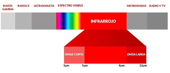 espectro calefaccion infrarrojos onda corta onda larga